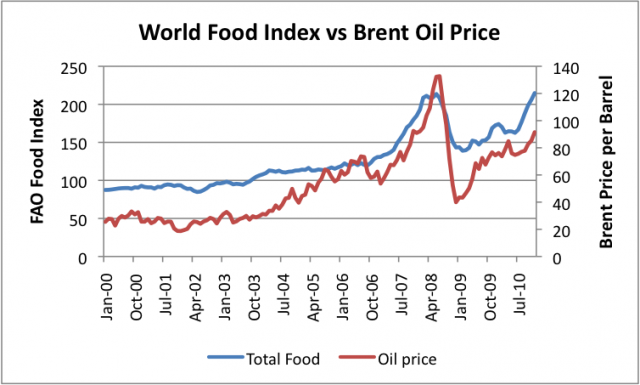 World food index vs Brent oil price.preview (2)